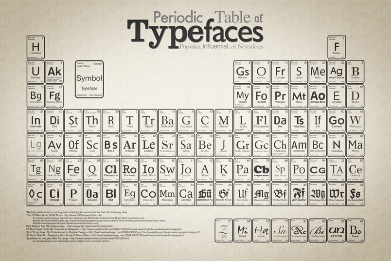 periodic_table_of_typefaces_804